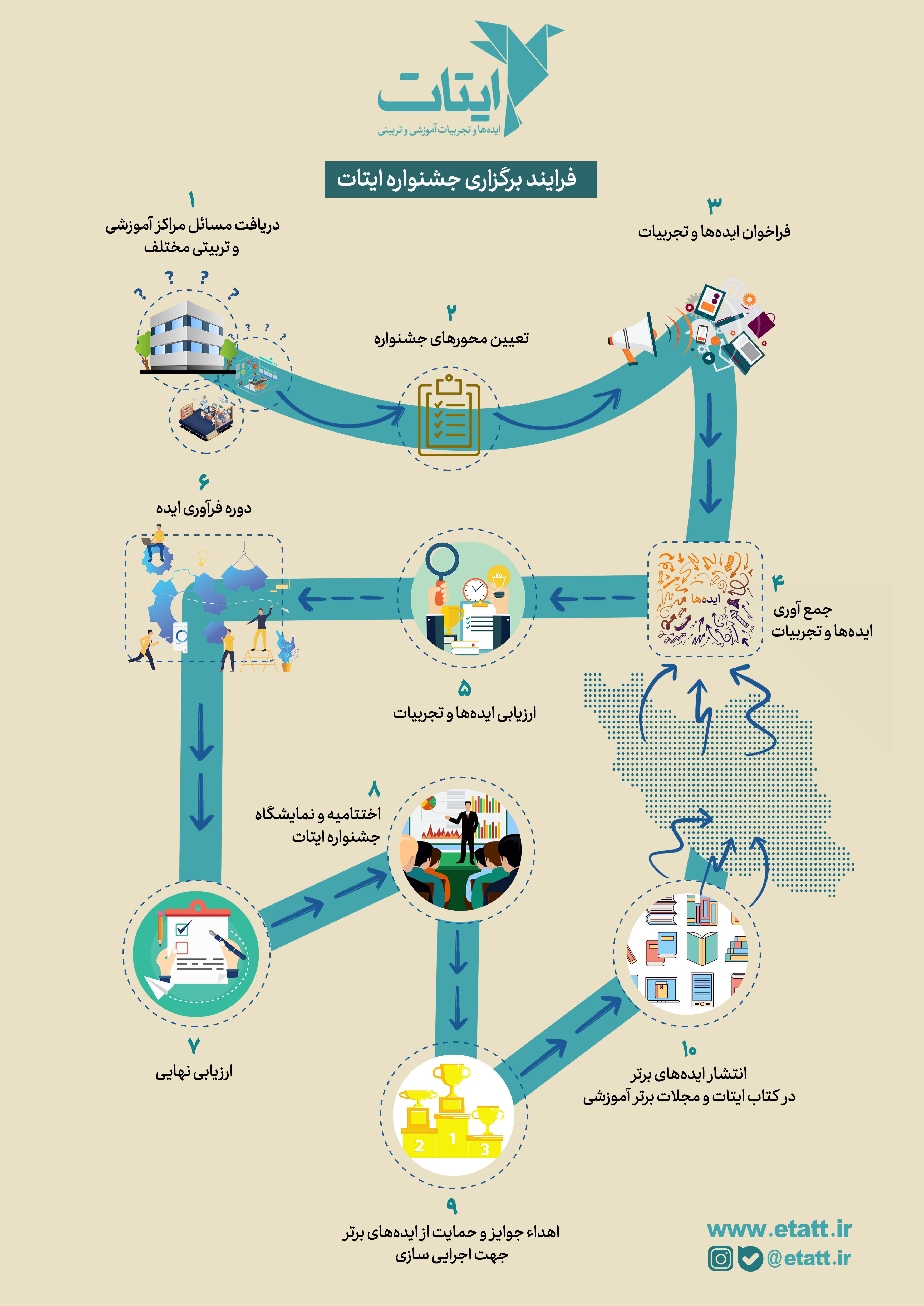 مراحل شرکت در جشنواره ایتات